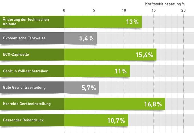 Durchschnittliche Kraftstoffeinsparung