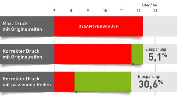 Verhältnis von Kraftstoffverbrauch und Reifendruck
