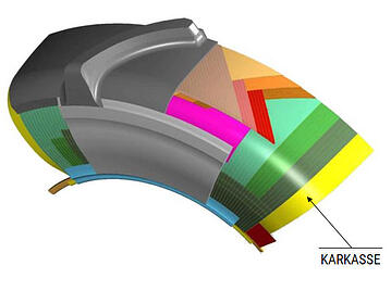 Aufbau des Radialreifens: KARKASSE