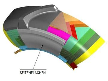 Aufbau eines Radialreifens SEITENFLÄCHEN