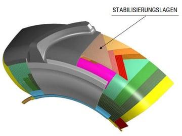 Aufbau eines Radialreifens STABILISIERUNGSLAGEN