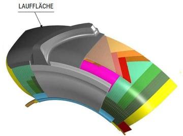 Aufbau eines Radialreifens LAUFFLÄCHE