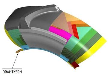 Aufbau eines Radialreifens DRAHTKERN
