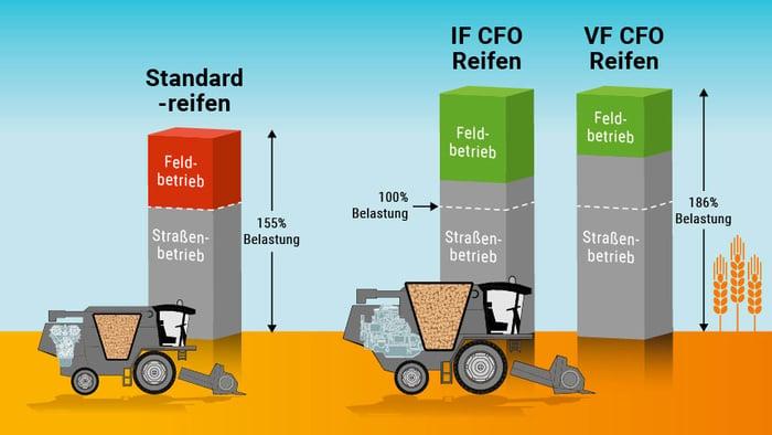 Lastvergleich Standard-, VF- und IF-Reifen