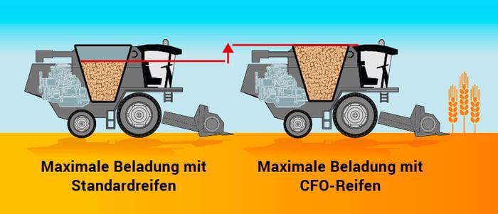 Abbildung der Reifen während der Ernte mit maximaler Beladung