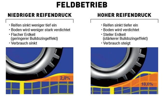 schema_Reifendruck auf dem Acker: Vor- und Nachteile