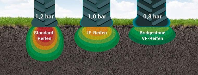 dsflächenvergleich Standard-, IF- und VF-Reifen