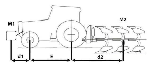 Traktorreifen-Achslast